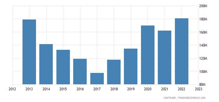 netherlands exports tanzania