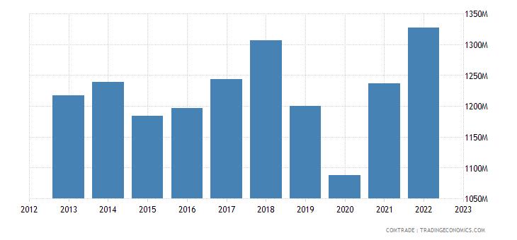 netherlands exports thailand