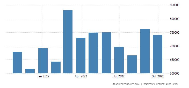 Netherlands Exports to Austria