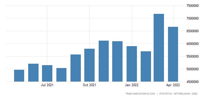 Netherlands Exports to Belgium