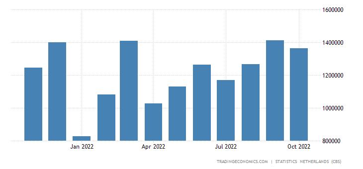 Netherlands Exports to China