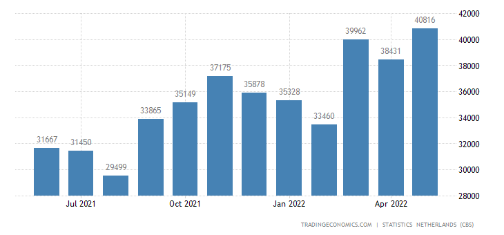 Netherlands Exports to European Union