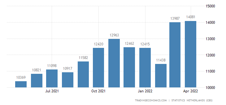 Netherlands Exports to Germany