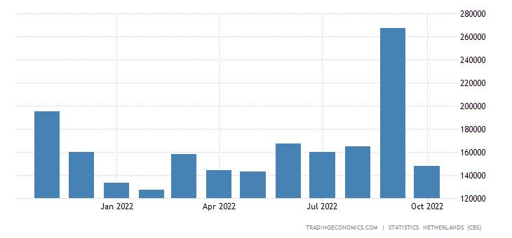 Netherlands Exports to Hong Kong