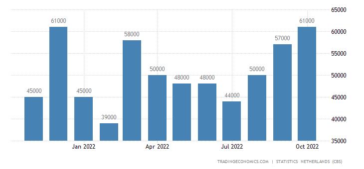 Netherlands Exports to Kuwait