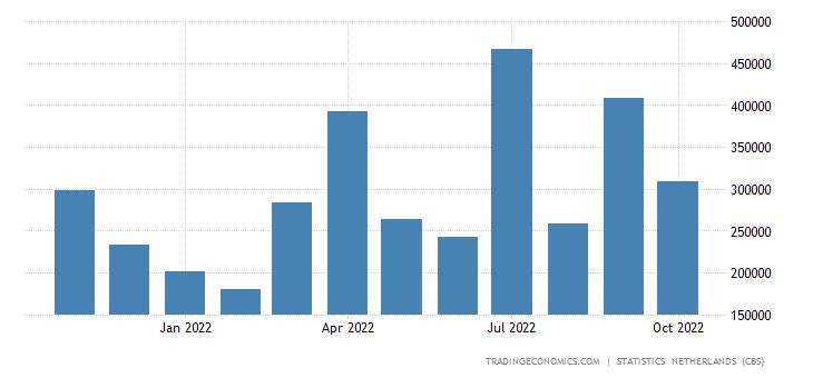 Netherlands Exports to Saudi Arabia