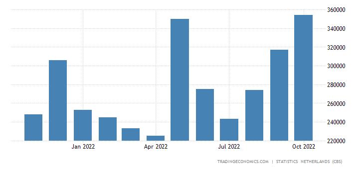 Netherlands Exports to Singapore