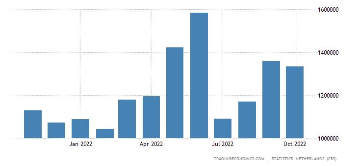 Netherlands Exports to Sweden