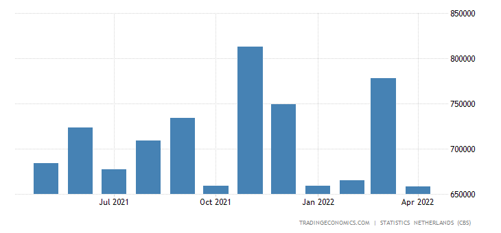 Netherlands Exports to Switzerland