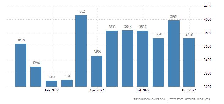 Netherlands Exports to United Kingdom