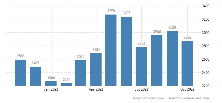 Netherlands Exports to United States