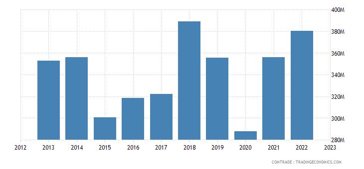 netherlands exports tunisia