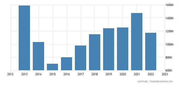 netherlands exports ukraine