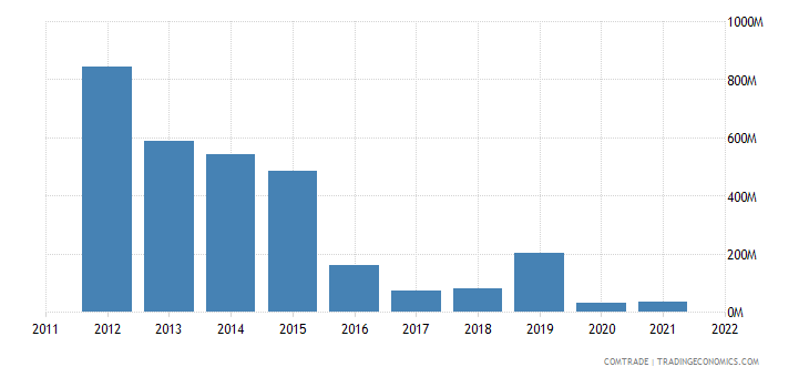netherlands exports venezuela