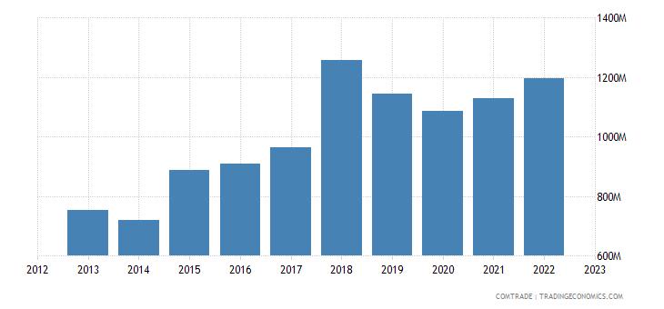 netherlands exports vietnam