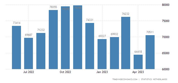 Netherlands Exports