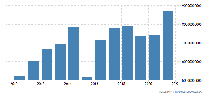 netherlands external balance on goods and services constant lcu wb data