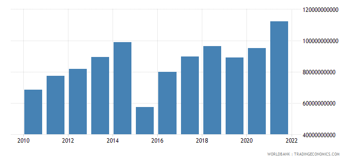 netherlands external balance on goods and services us dollar wb data