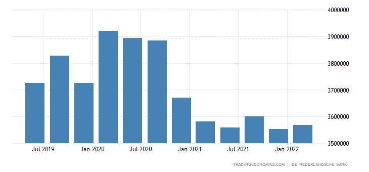 Netherlands Grosss External Debt