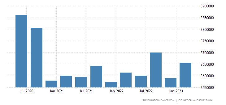 Netherlands Total Gross External Debt