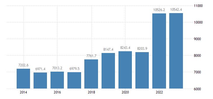 netherlands extra eu trade of raw materials sitc 24 exports eurostat data