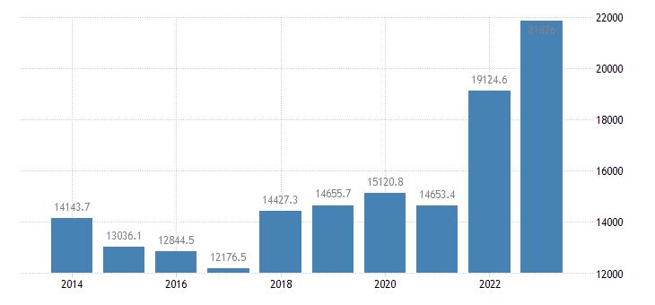 netherlands extra eu trade of raw materials sitc 24 imports eurostat data