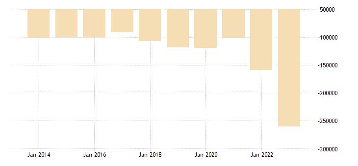 netherlands extra eu trade trade balance eurostat data