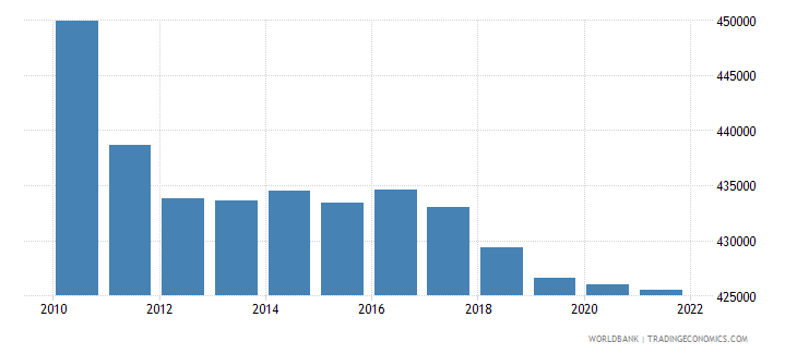netherlands female population 00 04 wb data