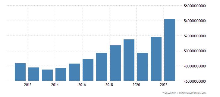 netherlands final consumption expenditure constant lcu wb data