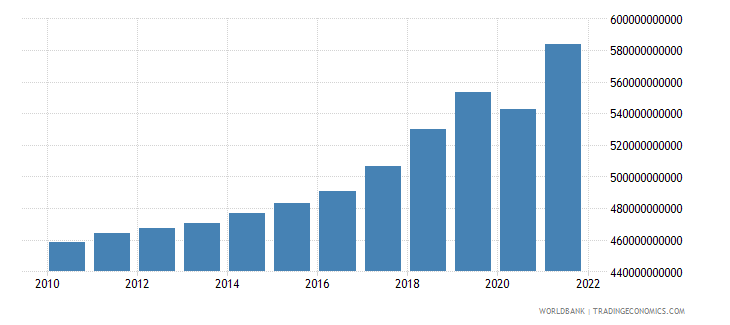 netherlands final consumption expenditure current lcu wb data