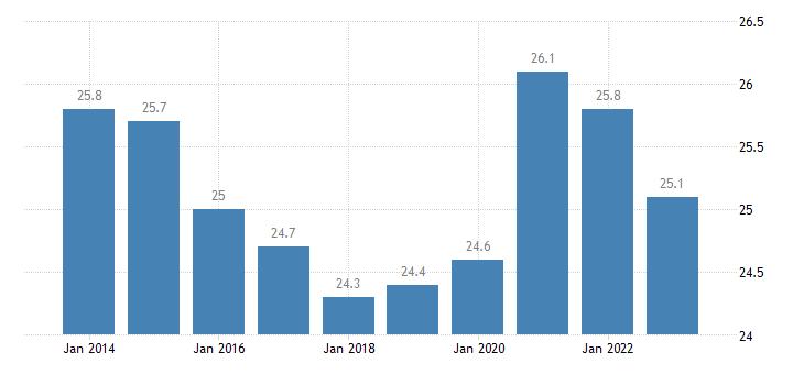 netherlands final consumption expenditure of general gov eurostat data