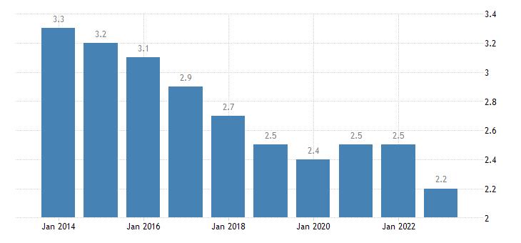 netherlands final consumption expenditure of households communications eurostat data