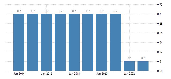 netherlands final consumption expenditure of households education eurostat data