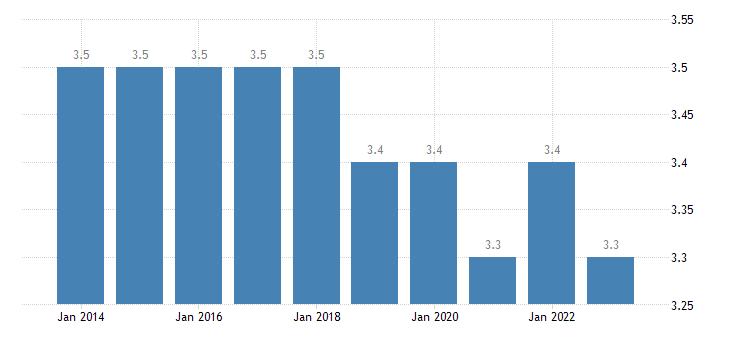 netherlands final consumption expenditure of households health eurostat data
