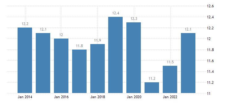 netherlands final consumption expenditure of households transport eurostat data