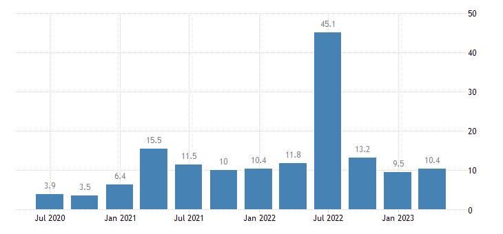 netherlands financial account eurostat data