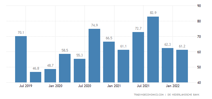 Netherlands Fiscal Expenditure