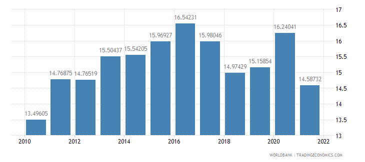 netherlands food exports percent of merchandise exports wb data