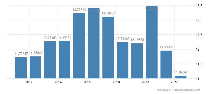 netherlands food imports percent of merchandise imports wb data