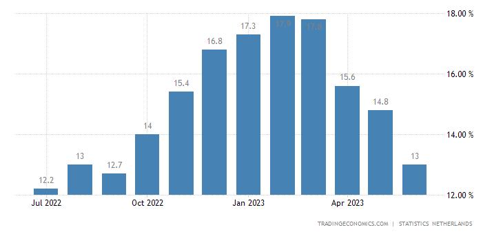 Netherlands Food Inflation
