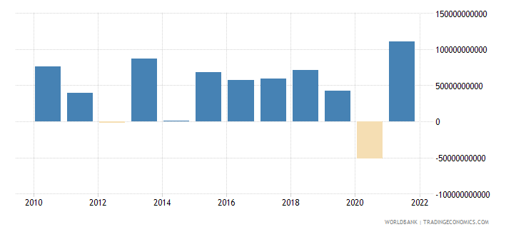 netherlands foreign direct investment net bop us dollar wb data