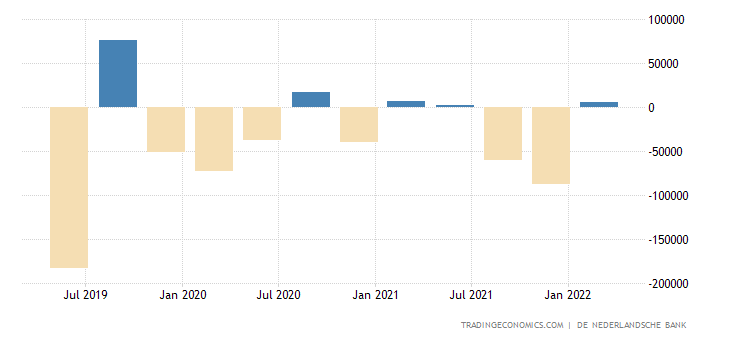 Netherlands Foreign Direct Investment - Net Inflows