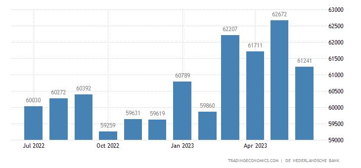 Netherlands Foreign Exchange Reserves