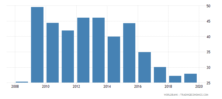 netherlands foreign reserves months import cover goods wb data