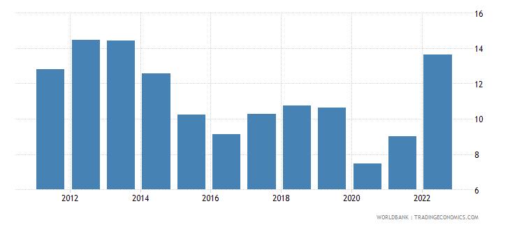 netherlands fuel exports percent of merchandise exports wb data