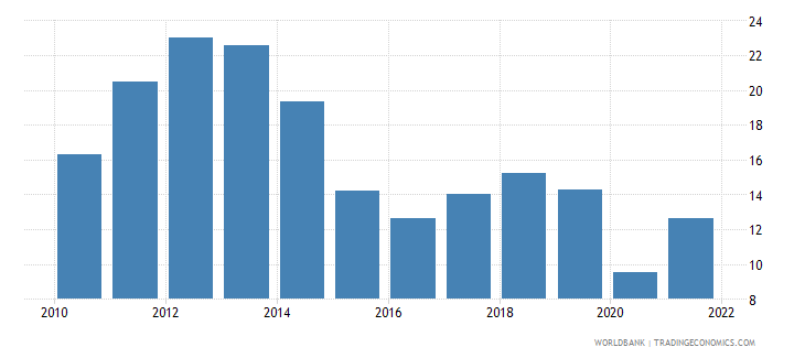 netherlands fuel imports percent of merchandise imports wb data
