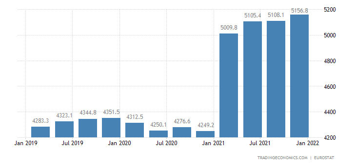 Netherlands Full Time Employment