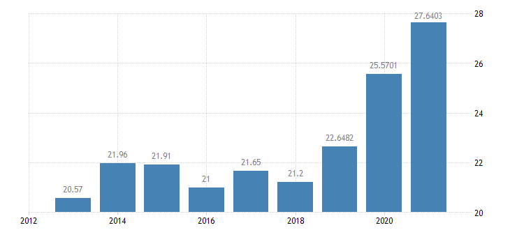 netherlands gas prices medium size households eurostat data