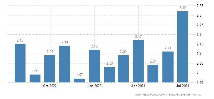 Netherlands Gasoline Prices