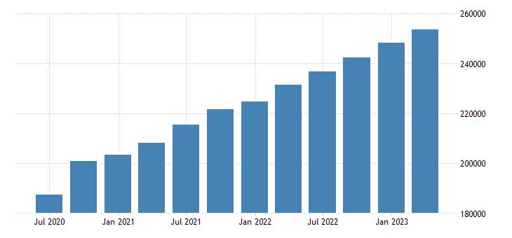 netherlands gdp at market prices eurostat data